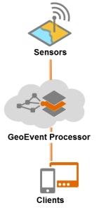 GeoEvent Processor